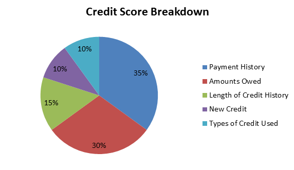 Credit score 101 understanding your score united credit union